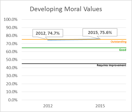 Developing Moral Values
